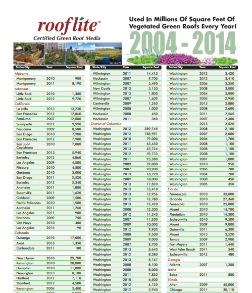2014 rooflite project list
